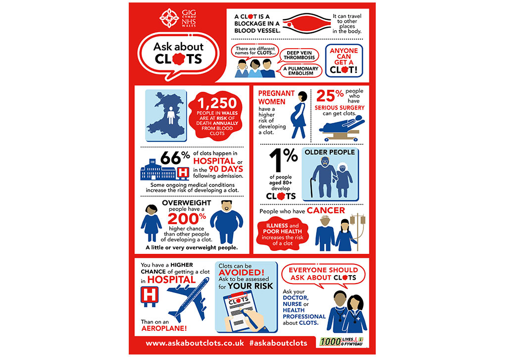 posters NHS ask about clots