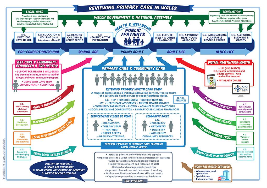 vision maps primary care diagram
