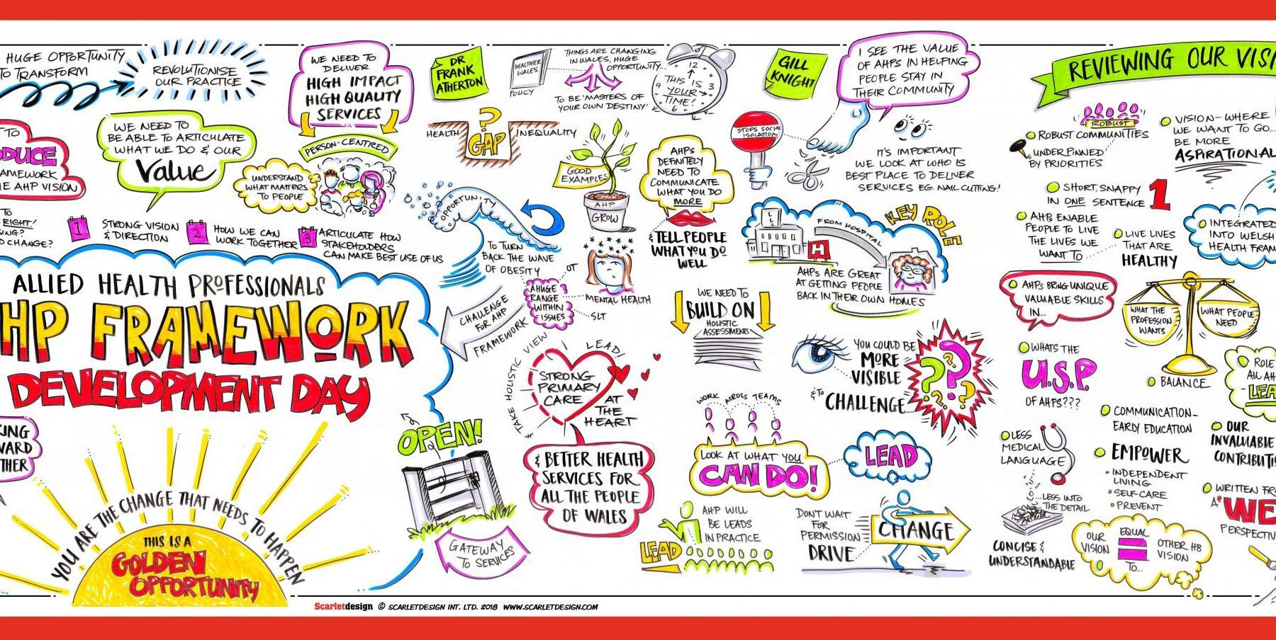 AHP Framework Development Day