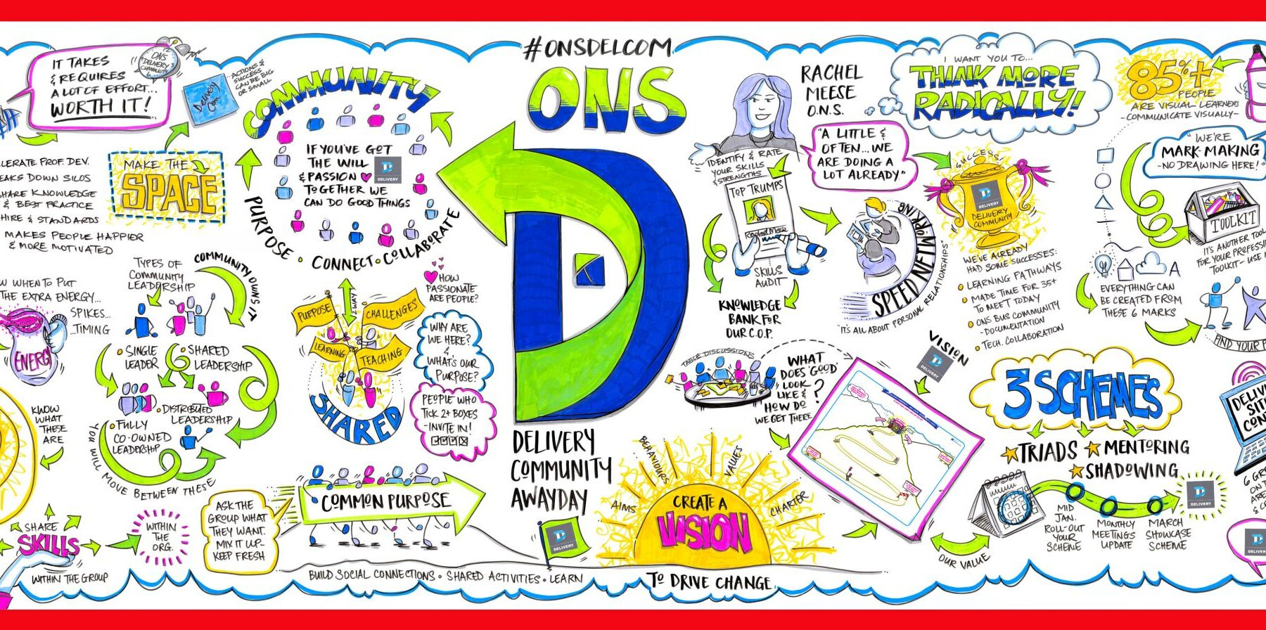 ONS Delivery Community of Practice